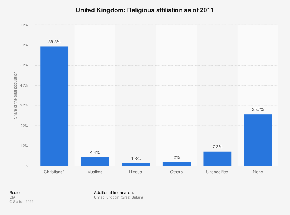 Statistic: United Kingdom: Religious affiliation as of 2011 | Statista