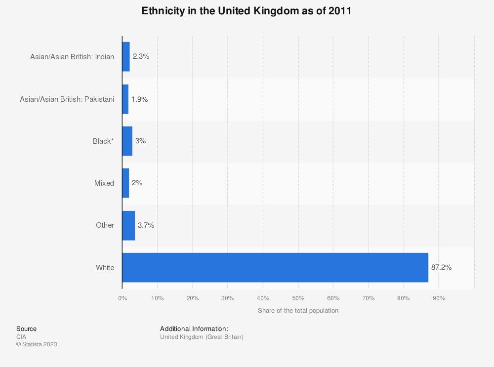 Statistics Ethnic 20