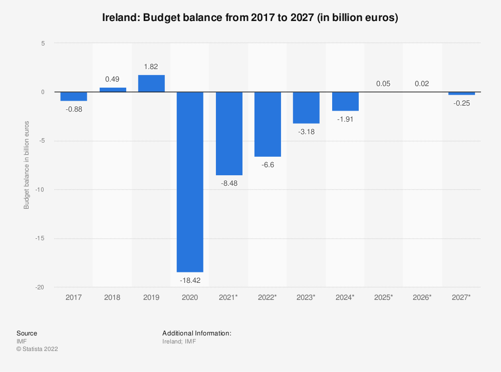 Statistic: Ireland: Budget balance from 2014 to 2024 (in billion euros) | Statista