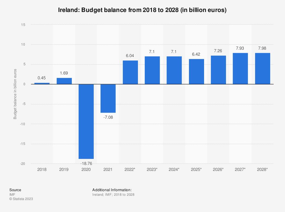 Statistic: Ireland: Budget balance from 2014 to 2024 (in billion euros) | Statista