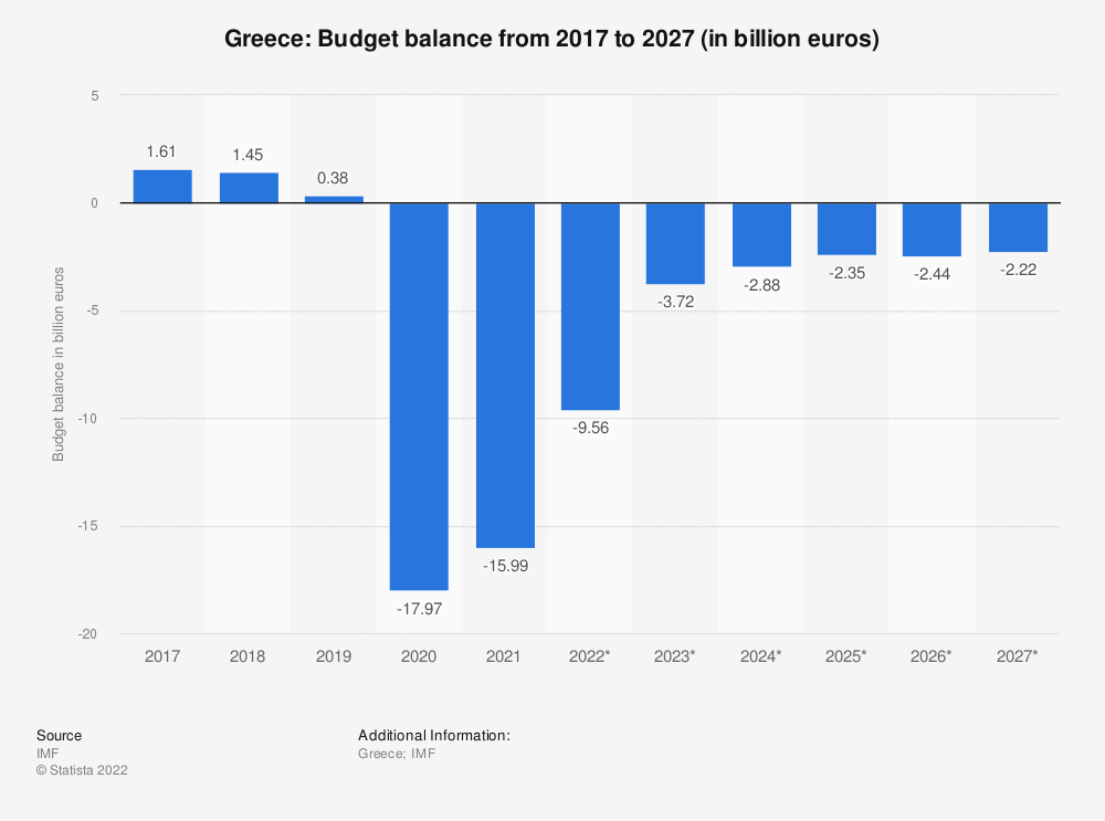 Statistic: Greece: Budget balance from 2014 to 2014 (in billion euros) | Statista