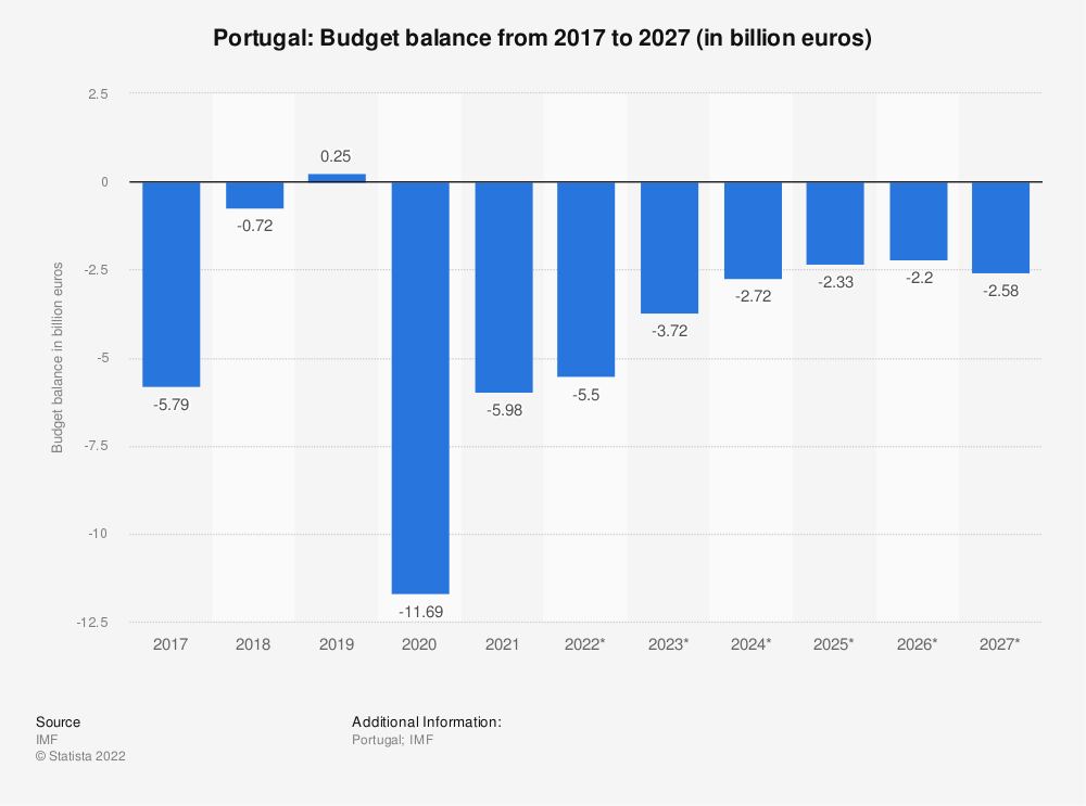 Statistic: Portugal: Budget balance from 2014 to 2024 (in billion euros) | Statista