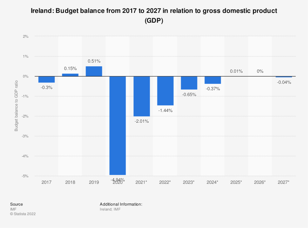 Statistic: Ireland: Budget balance from 2014 to 2024 in relation to gross domestic product (GDP) | Statista