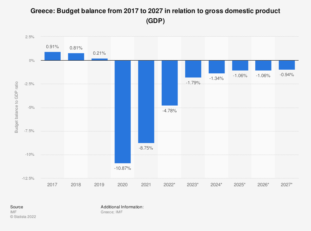 Statistic: Greece: Budget balance from 2012 to 2022 in relation to gross domestic product (GDP) | Statista