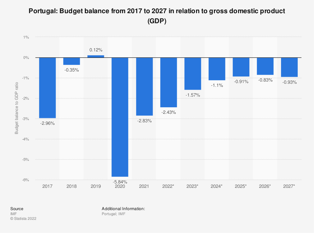 Statistic: Portugal: Budget balance from 2014 to 2024 in relation to gross domestic product (GDP) | Statista