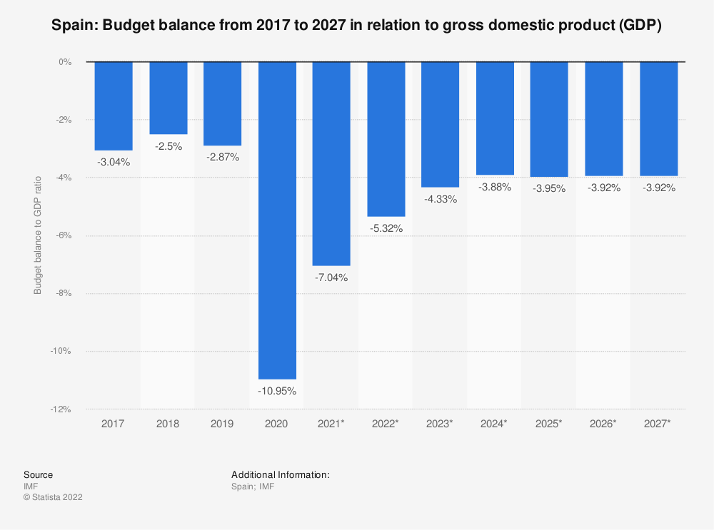 Statistic: Spain: Budget balance from 2009 to 2021 in relation to gross domestic product (GDP) | Statista