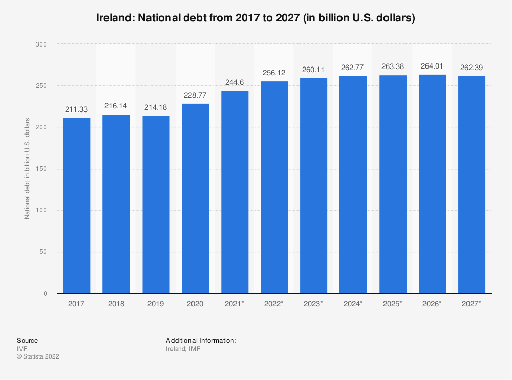 Statistic: Ireland: National debt from 2014 to 2024 (in billion U.S. dollars) | Statista