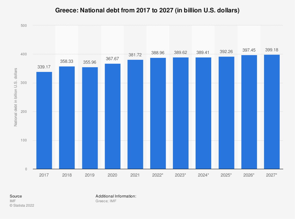 Statistic: Greece: National debt from 2012 to 2022 (in billion U.S. dollars) | Statista