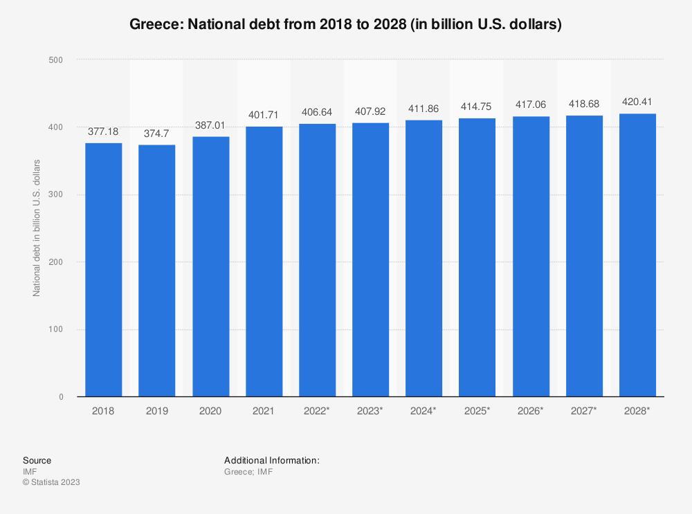 Statistic: Greece: National debt from 2014 to 2024 (in billion U.S. dollars) | Statista