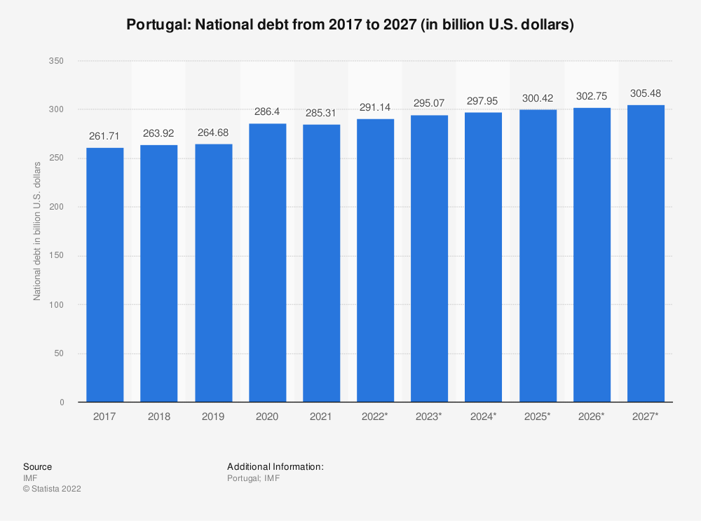 Statistic: Portugal: National debt from 2012 to 2022 (in billion U.S. dollars) | Statista