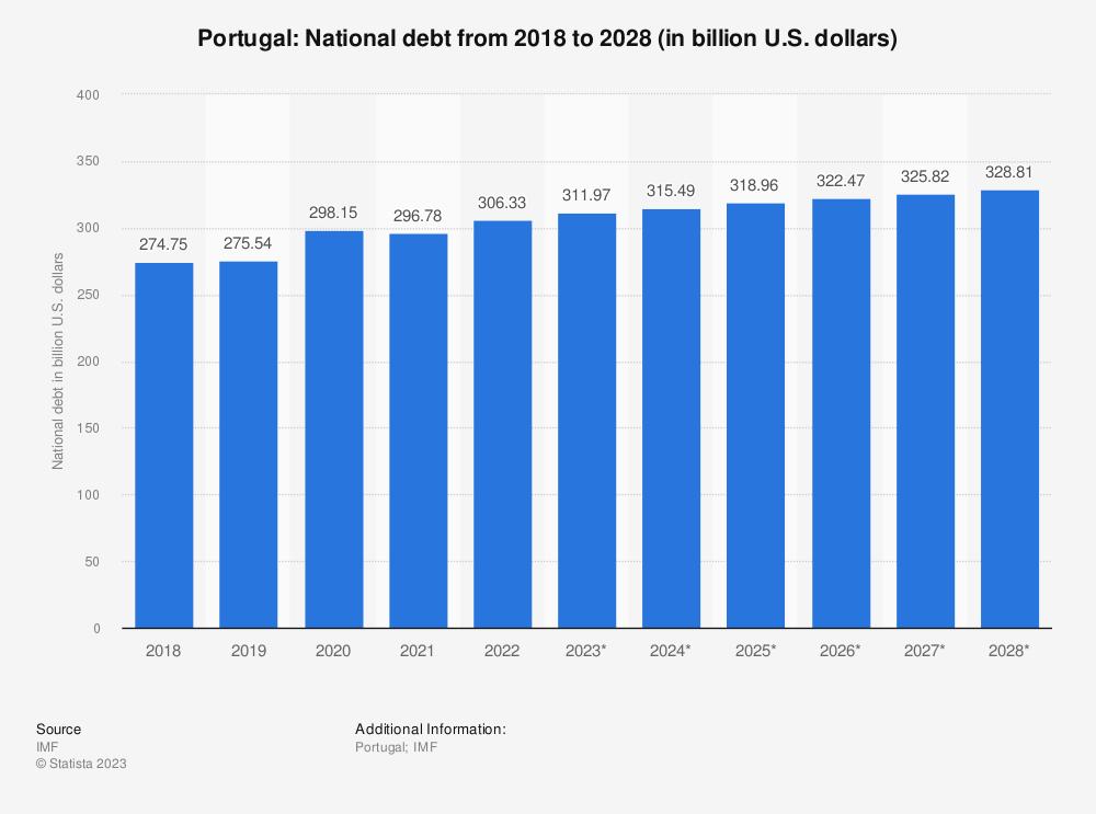 Statistic: Portugal: National debt from 2014 to 2024 (in billion U.S. dollars) | Statista