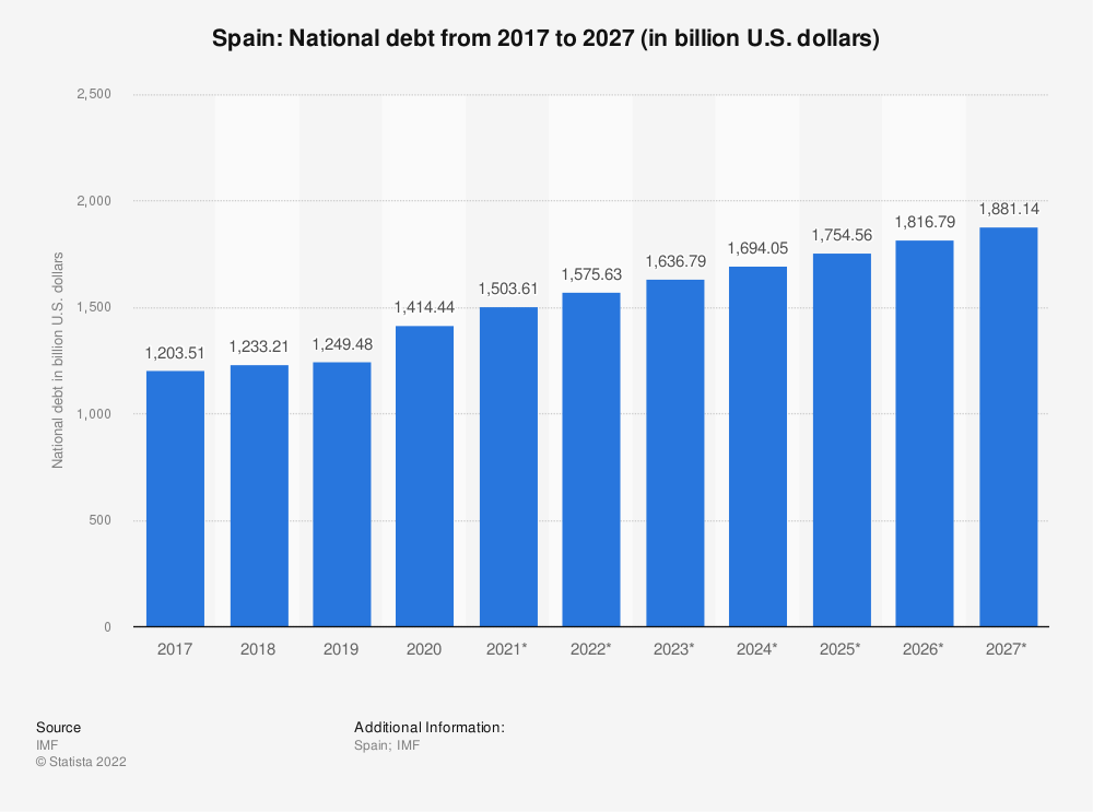 Statistic: Spain: National debt from 2014 to 2024 (in billion U.S. dollars) | Statista