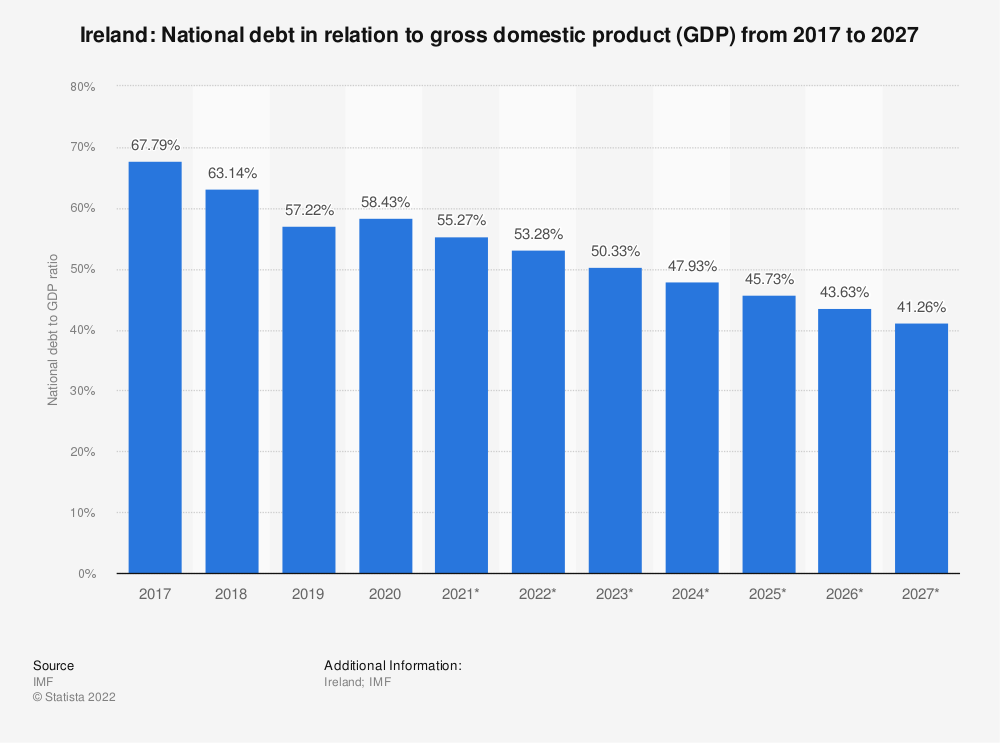 Statistic: Ireland: National debt in relation to gross domestic product (GDP) from 2014 to 2024 | Statista