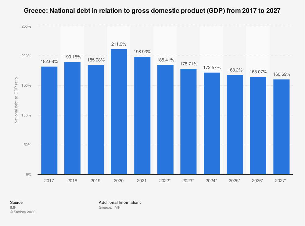 Statistic: Greece: National debt in relation to gross domestic product (GDP) from 2014 to 2024 | Statista