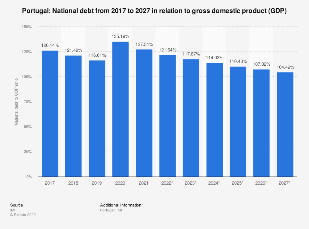 Statistic: Portugal: National debt from 2014 to 2024 in relation to gross domestic product (GDP) | Statista