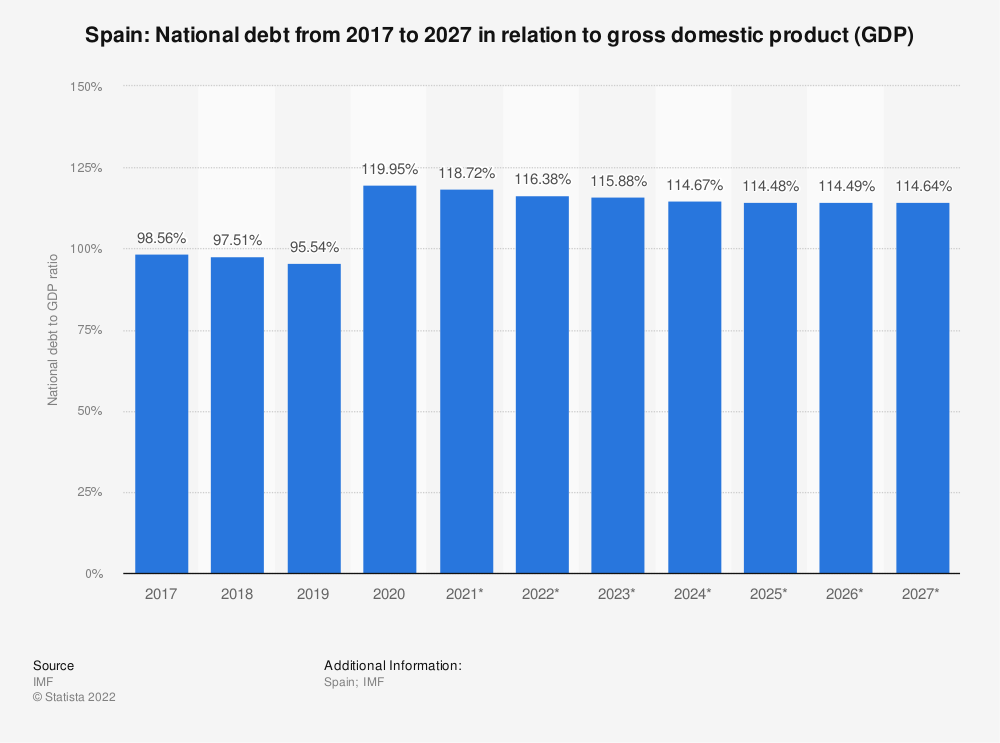 Statistic: Spain: National debt from 2014 to 2024 in relation to gross domestic product (GDP) | Statista