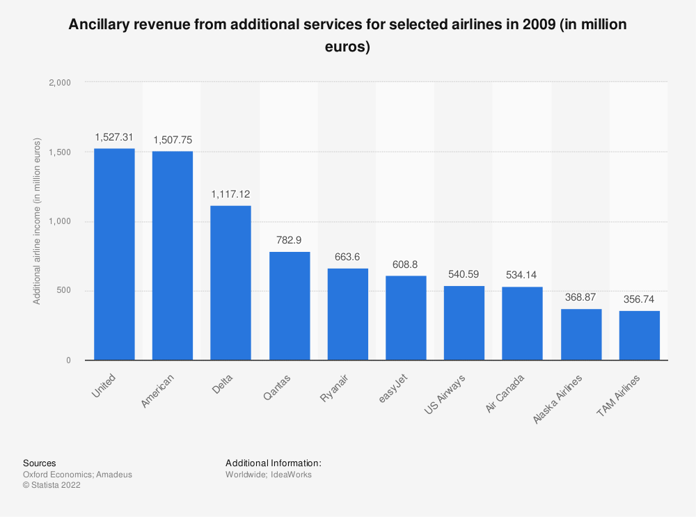 Statistic: Ancillary revenue from additional services for selected airlines in 2009 (in million euros) | Statista