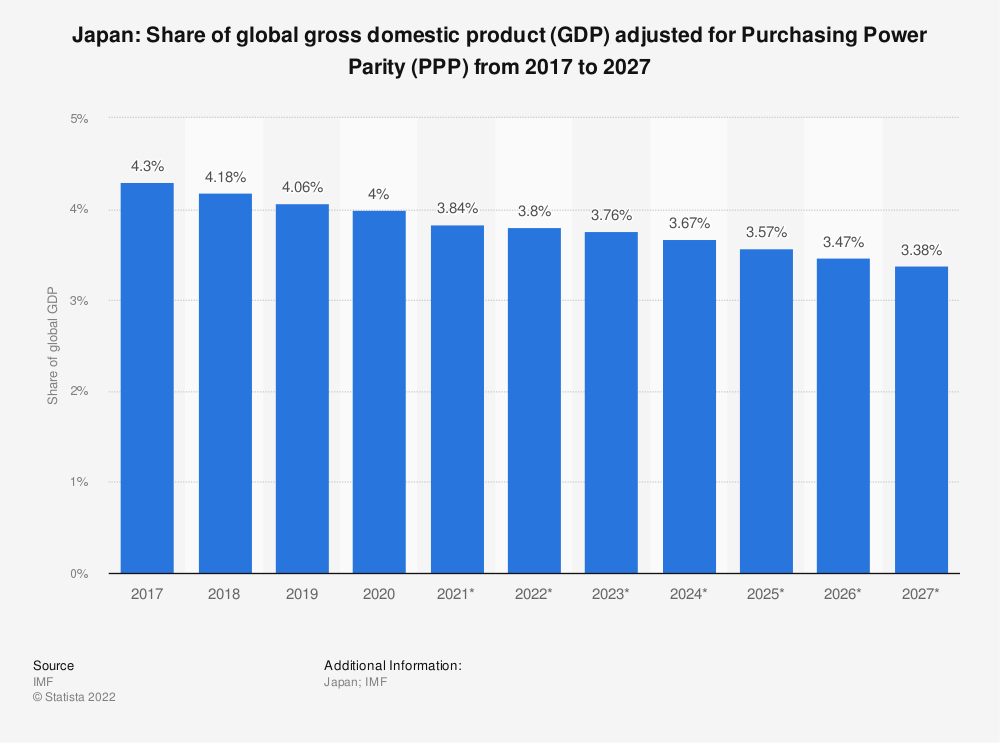 Statistic: Japan: Share of global gross domestic product (GDP) adjusted for Purchasing Power Parity (PPP) from 2012 to 2022 | Statista