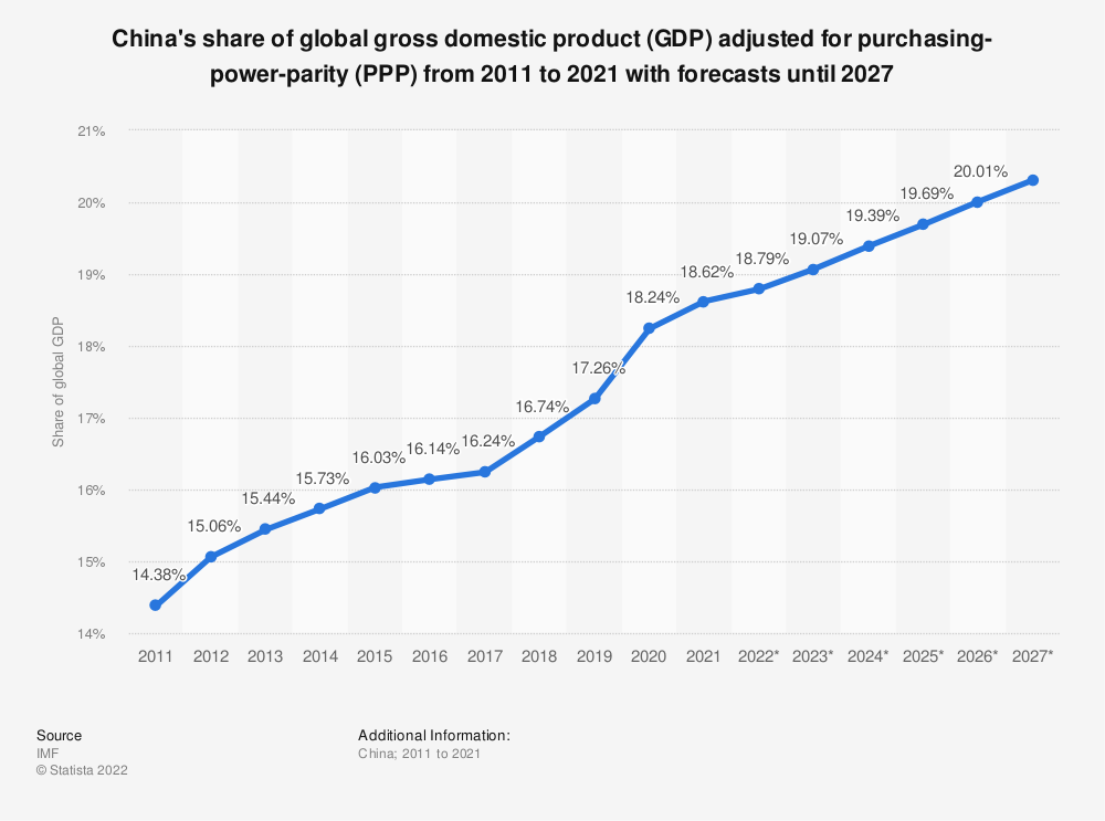 Statistic: China: share of global gross domestic product (GDP) adjusted for purchasing-power-parity (PPP) from 2010 to 2020 | Statista