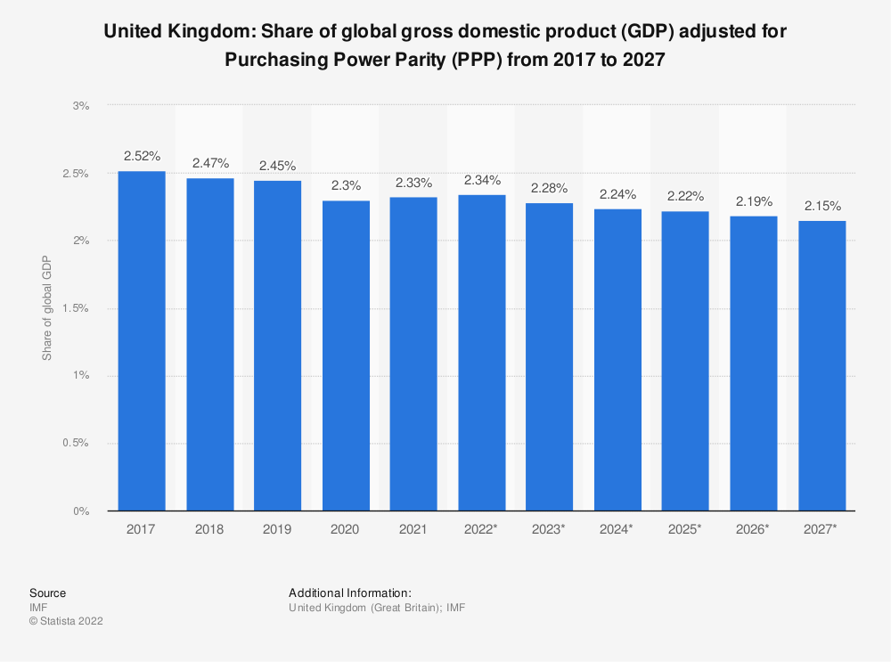 Statistic: United Kingdom: Share of global gross domestic product (GDP) adjusted for Purchasing Power Parity (PPP) from 2014 to 2024 | Statista