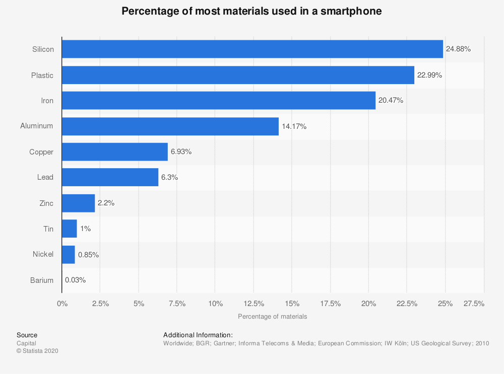 Statistic: Percentage of most materials used in a smartphone | Statista