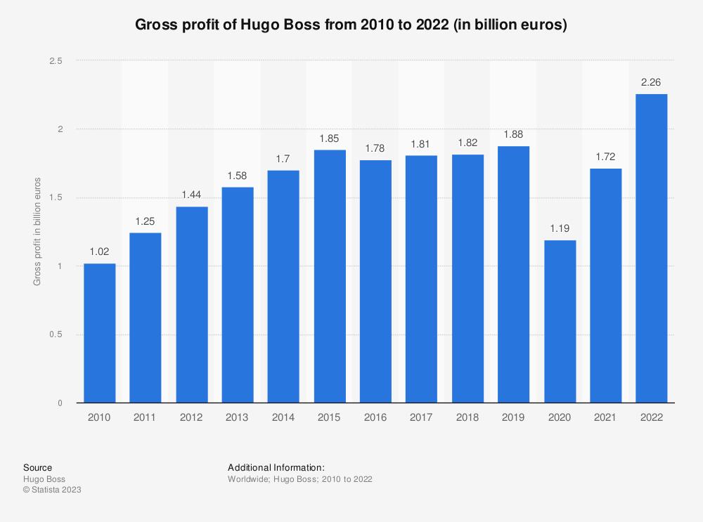 Statistic: Hugo Boss gross profit from 2010 to 2019 (in million euros)* | Statista