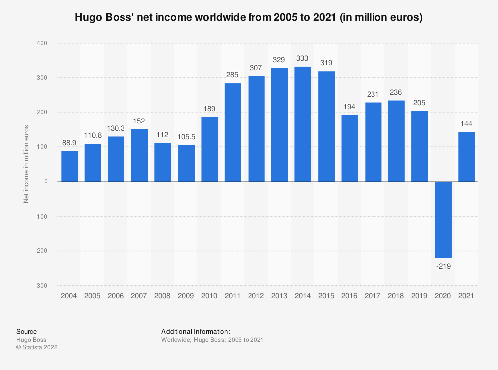 Statistic: Hugo Boss' net income worldwide from 2005 to 2020 (in million euros)*   Statista