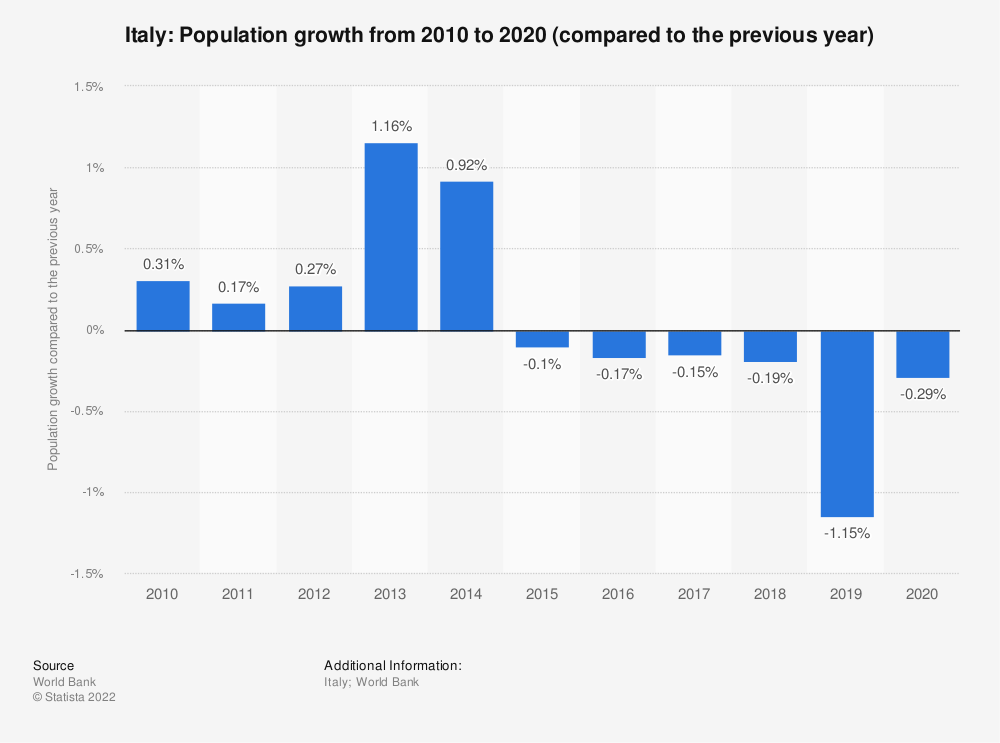 Statistic: Italy: Population growth from 2009 to 2019 (compared to the previous year) | Statista