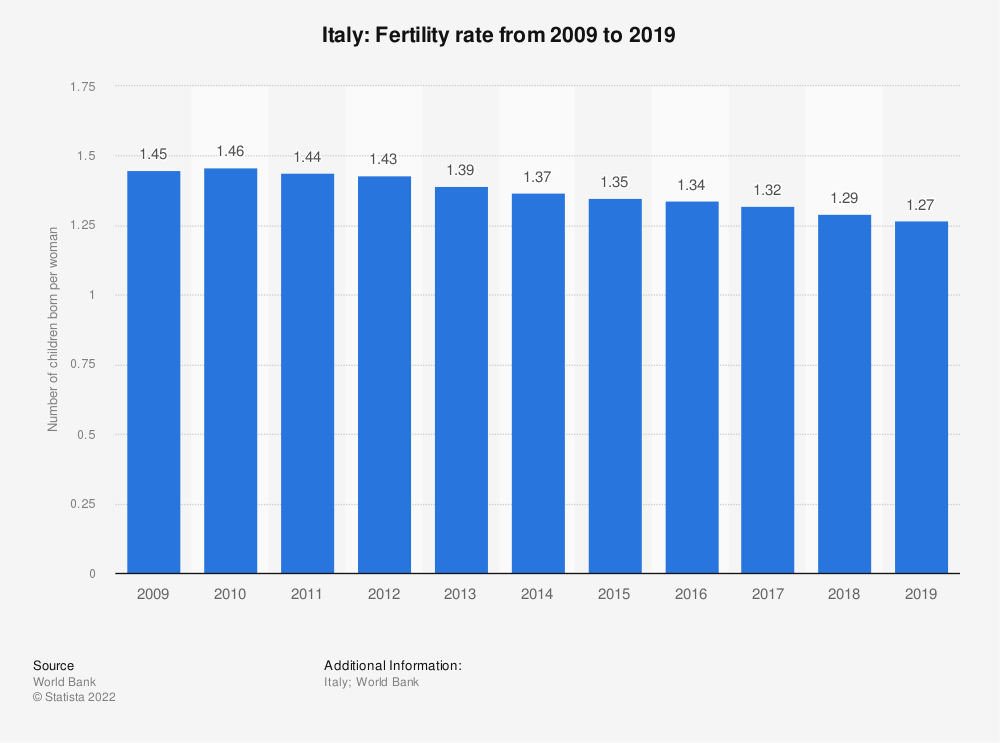 Statistic: Italy: Fertility rate from 2007 to 2017 | Statista