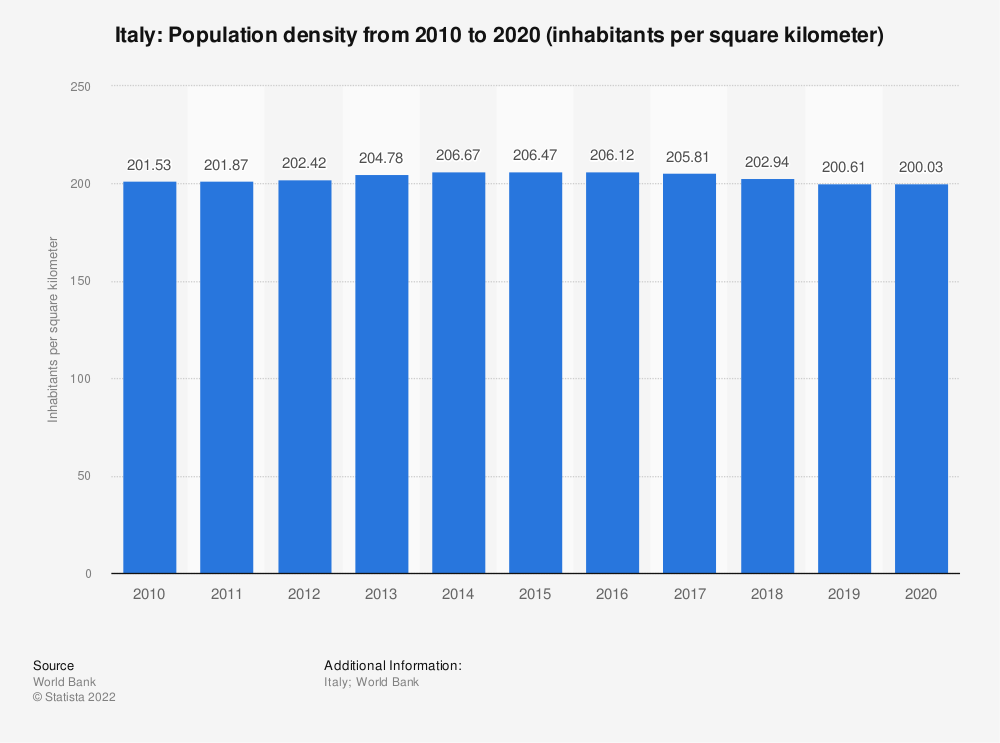 Statistic: Italy: Population density from 2008 to 2018 (inhabitants per square kilometer) | Statista