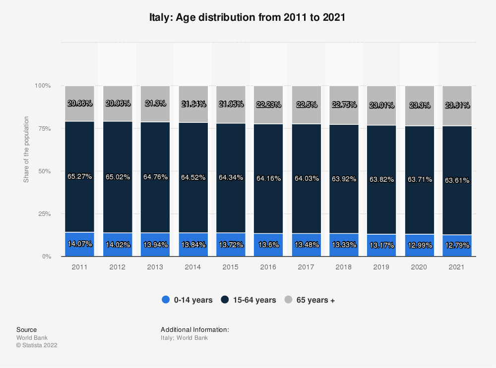 Statistic: Italy: Age distribution from 2007 to 2017 | Statista