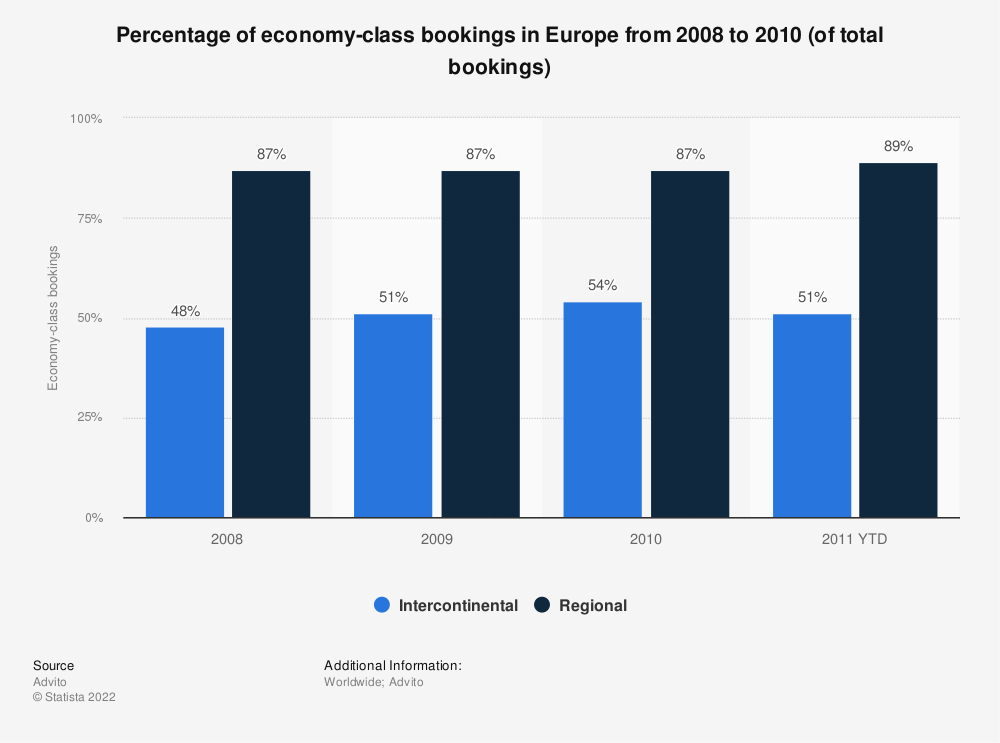 Statistic: Percentage of economy-class bookings in Europe from 2008 to 2010  (of total bookings) | Statista