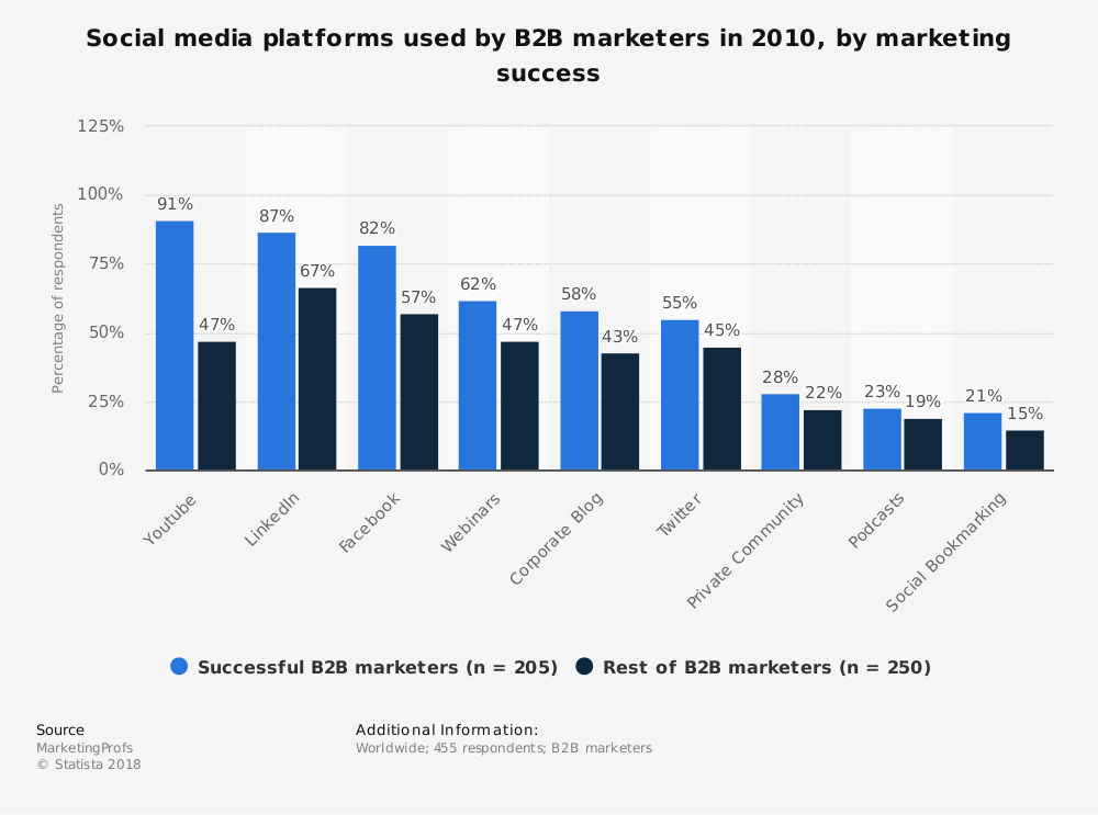 Statistic: Social media platforms used by B2B marketers in 2010, by marketing success | Statista