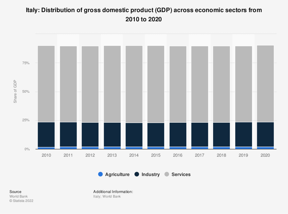Statistic: Italy: Distribution of gross domestic product (GDP) across economic sectors from 2008 to 2018 | Statista