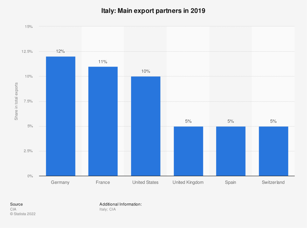 Statistic: Italy: Main export partners in 2017 | Statista