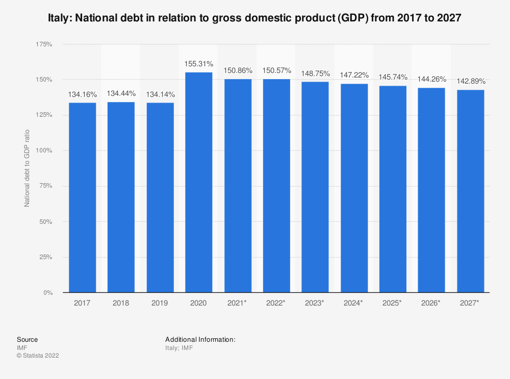 Statistic: Italy: National debt in relation to gross domestic product (GDP) from 2015 to 2025 | Statista