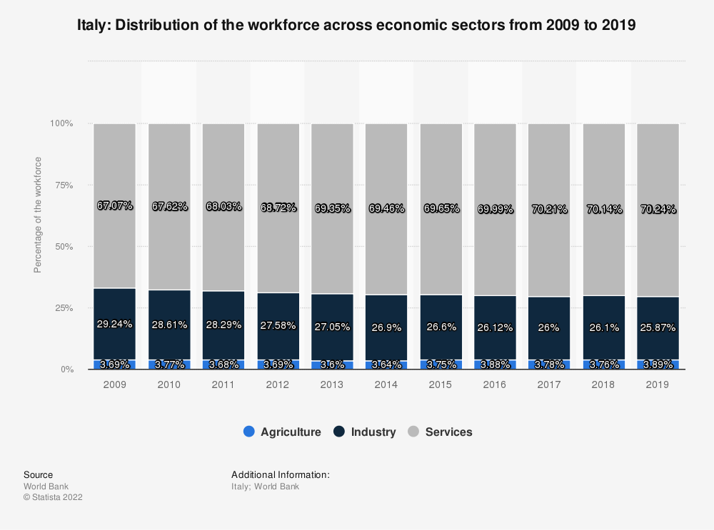 Statistic: Italy: Distribution of the workforce across economic sectors from 2008 to 2018 | Statista