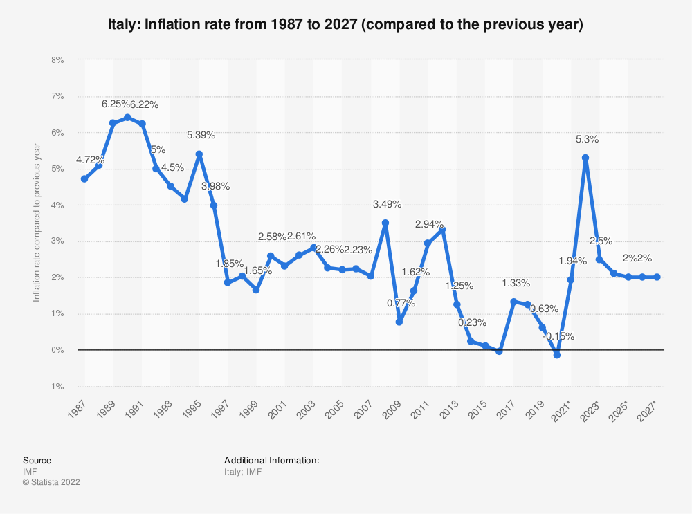 Statistic: Italy: Inflation rate from 1984 to 2024 (compared to the previous year) | Statista