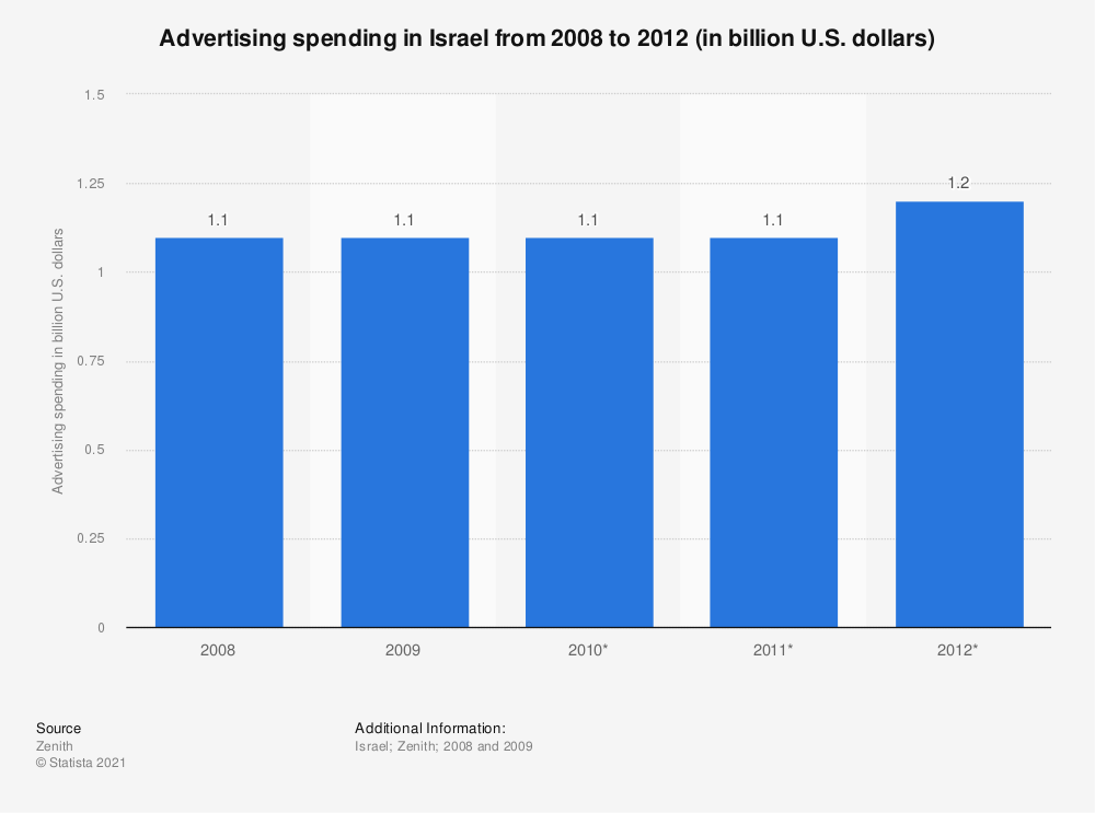 Statistic: Advertising spending in Israel from 2008 to 2012 (in billion U.S. dollars) | Statista