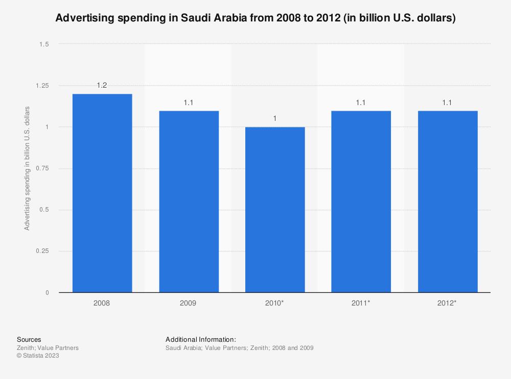 Statistic: Advertising spending in Saudi Arabia from 2008 to 2012 (in billion U.S. dollars) | Statista