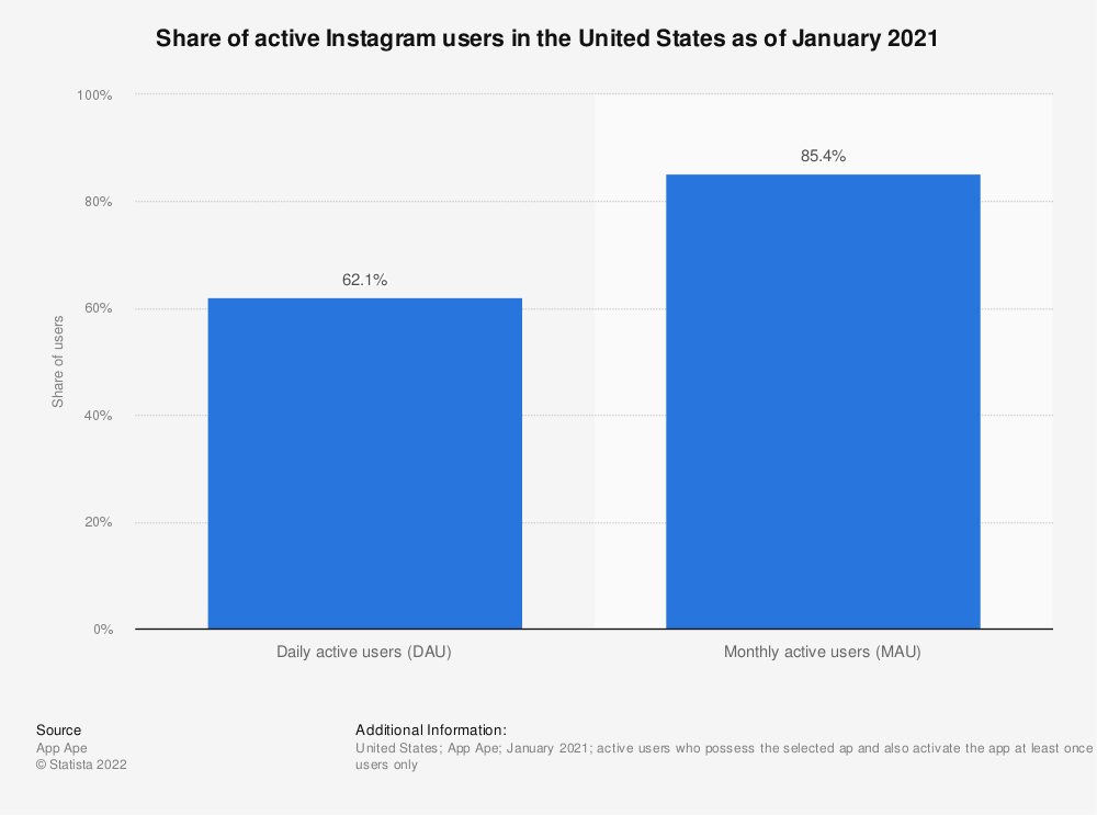 Statistic: Share of active Instagram users in the United States as of January 2021 | Statista