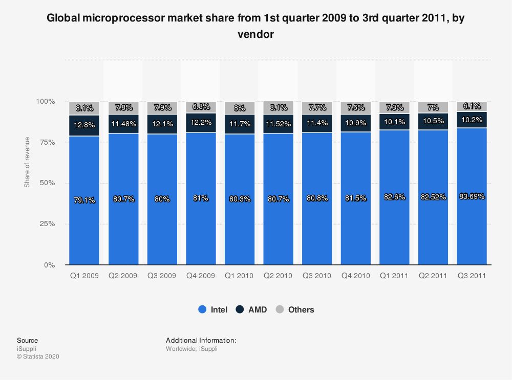 Statistic: Global microprocessor market share from 1st quarter 2009 to 3rd quarter 2011, by vendor | Statista