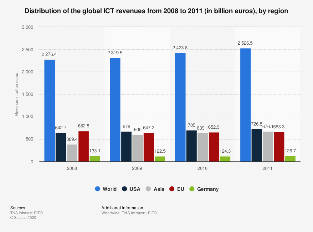 Statistic: Distribution of the global ICT revenues from 2008 to 2011 (in billion euros), by region | Statista