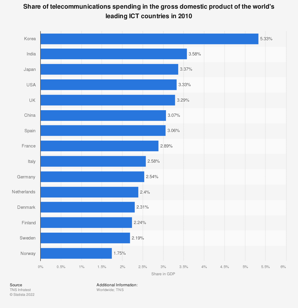 Statistic: Share of telecommunications spending in the gross domestic product of the world's leading ICT countries in 2010 | Statista