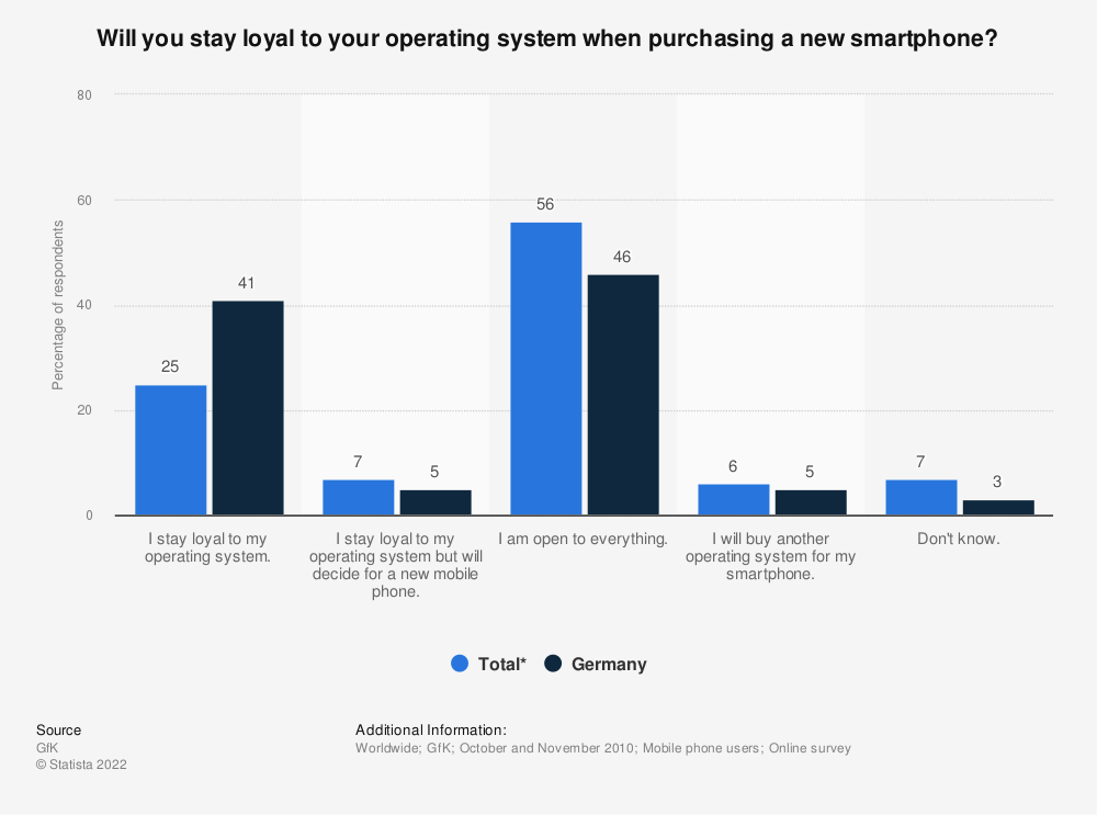 Statistic: Will you stay loyal to your operating system when purchasing a new smartphone? | Statista
