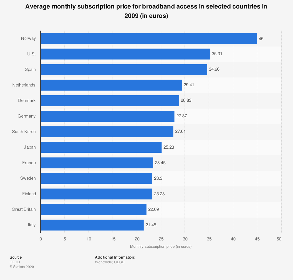 Statistic: Average monthly subscription price for broadband access in selected countries in 2009 (in euros) | Statista