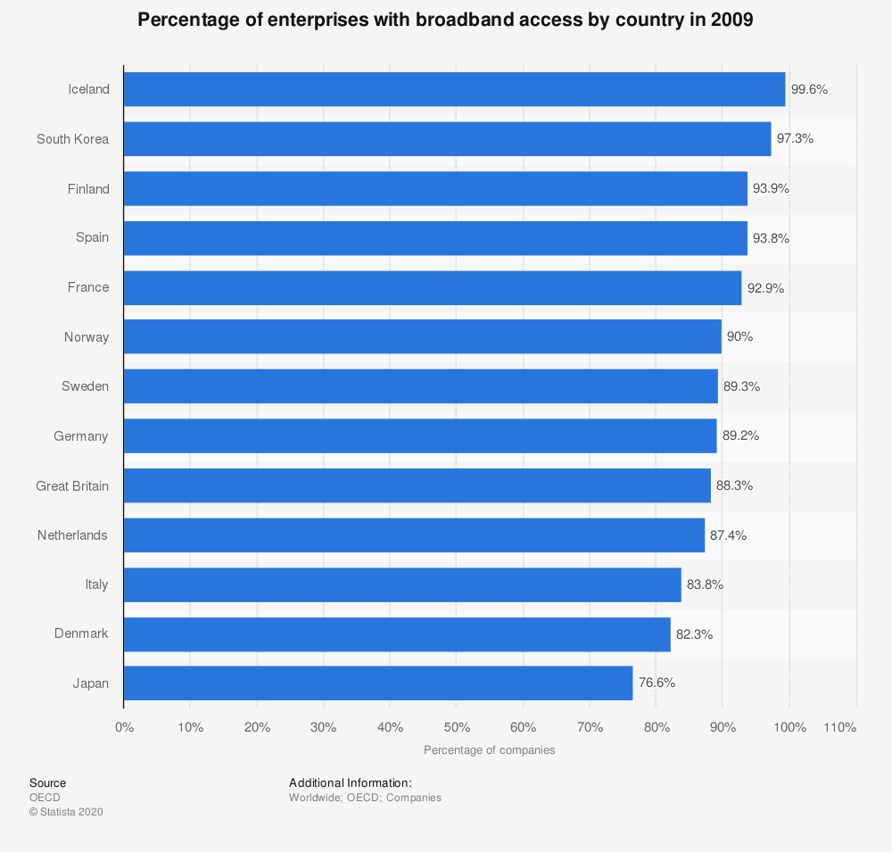 Statistic: Percentage of enterprises with broadband access by country in 2009  | Statista