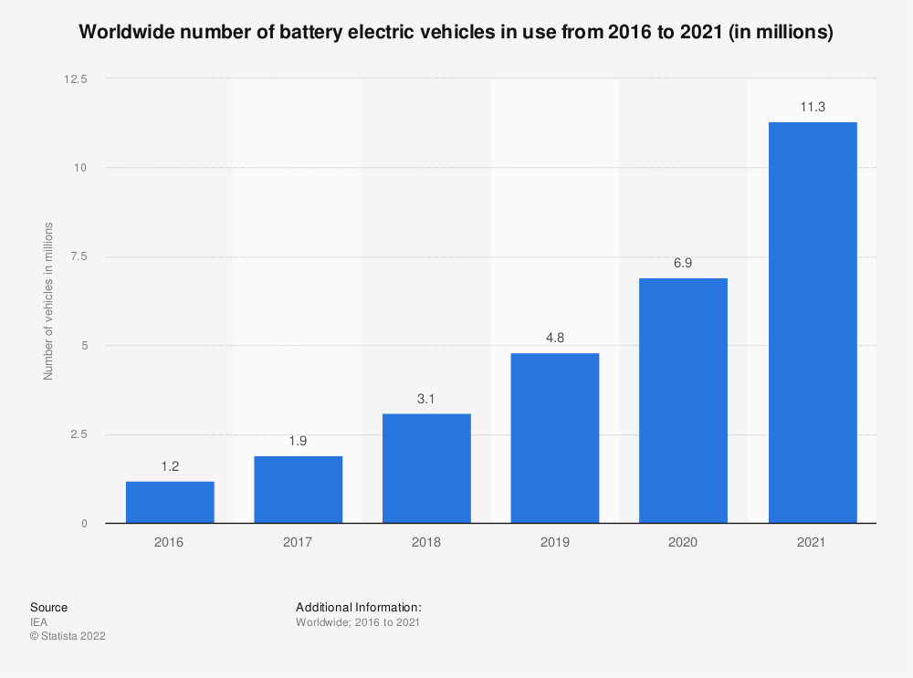 Statistic: Worldwide number of battery electric vehicles in use from 2012 to 2018 (in 1,000s) | Statista
