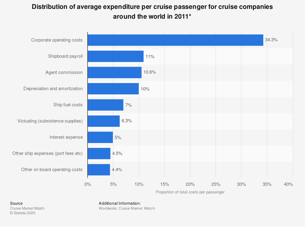 Statistic: Distribution of average expenditure per cruise passenger for cruise companies around the world in 2011* | Statista