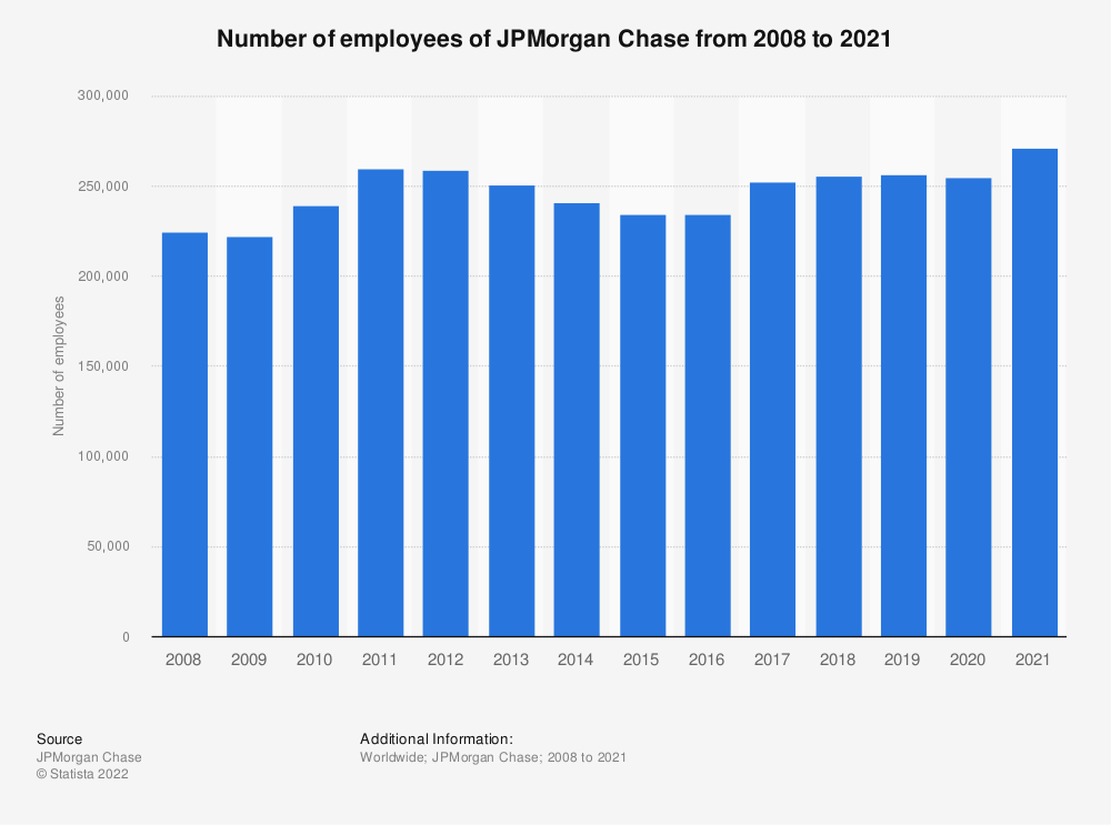 Statistic: Number of employees of JPMorgan Chase from 2008 to 2019 | Statista